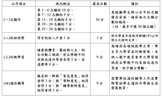 嘉義區免試入學超額比序項目積分對照表