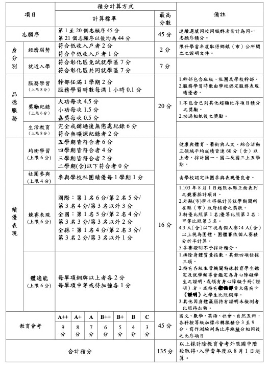 彰化區免試入學超額比序項目積分對照表
