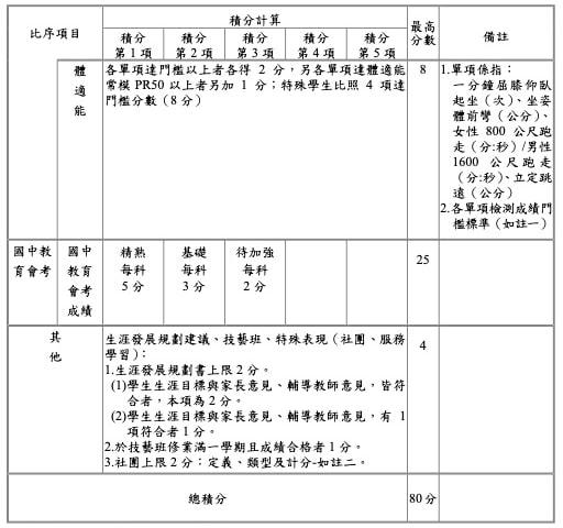 澎湖區免試入學超額比序項目積分對照表