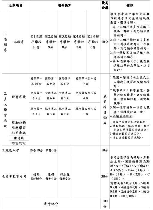 台南區免試入學超額比序項目積分對照表