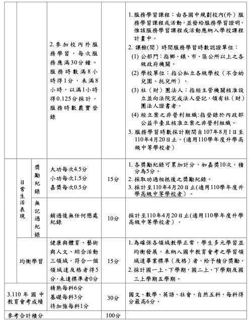台東區免試入學超額比序項目積分對照表