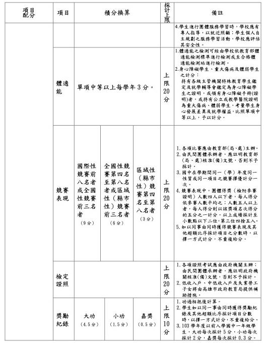 高雄區免試入學超額比序項目積分對照表